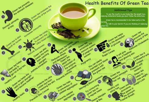 Matcha Geen Tea Health Benefits